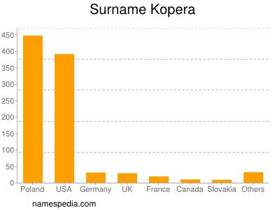 Surname Kopera