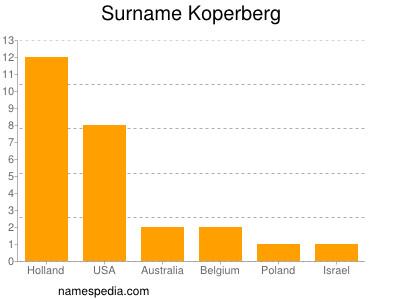 Surname Koperberg