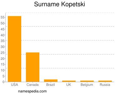 Surname Kopetski