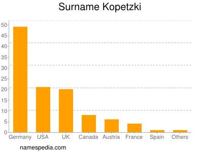 Surname Kopetzki