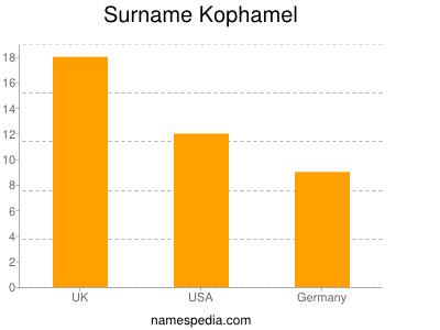 Surname Kophamel