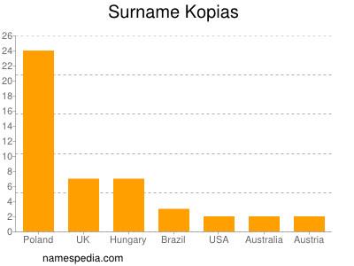 Surname Kopias