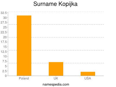 Surname Kopijka