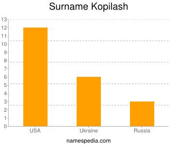 Surname Kopilash