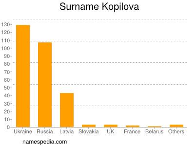 Surname Kopilova