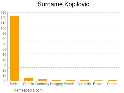 Surname Kopilovic
