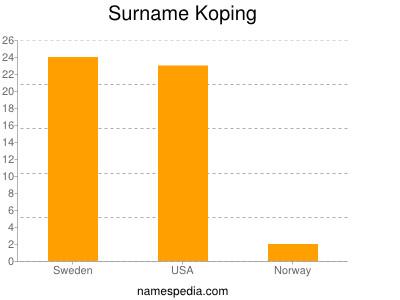 Surname Koping