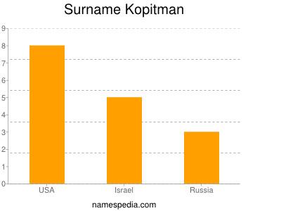 Surname Kopitman