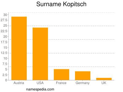 Surname Kopitsch
