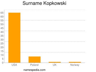 Surname Kopkowski