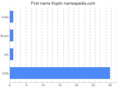 Given name Koplin