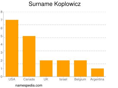 Surname Koplowicz