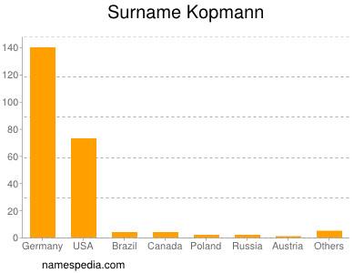 Surname Kopmann