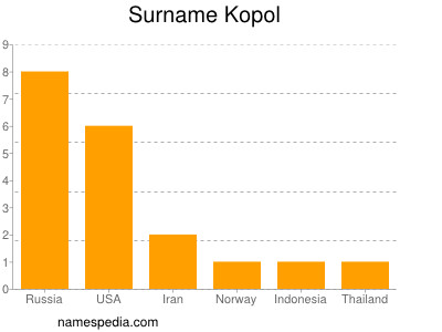 Surname Kopol