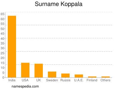 Surname Koppala