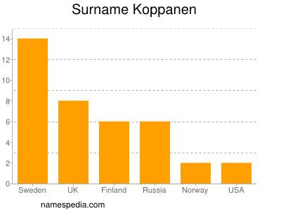 Surname Koppanen