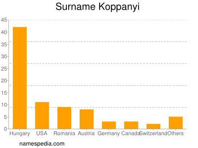 Surname Koppanyi