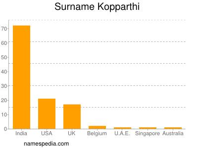 Surname Kopparthi