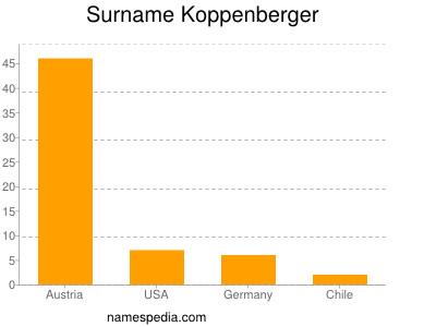 Surname Koppenberger