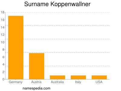 Surname Koppenwallner
