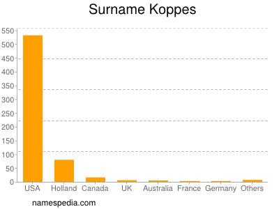 Surname Koppes