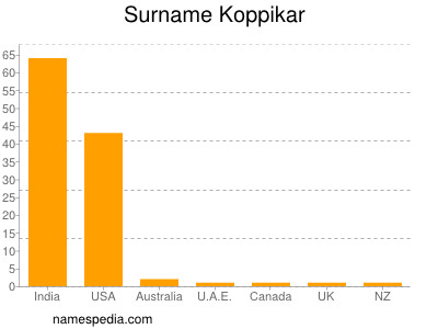 Surname Koppikar