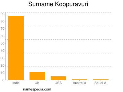 Surname Koppuravuri