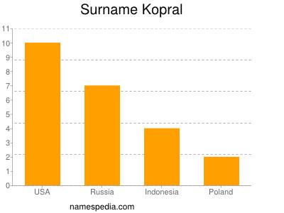 Surname Kopral