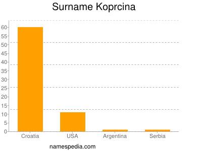 Surname Koprcina
