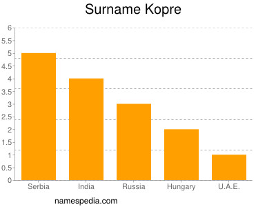 Surname Kopre