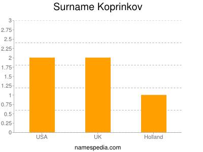 Surname Koprinkov