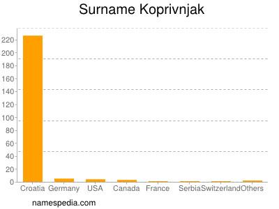 Surname Koprivnjak