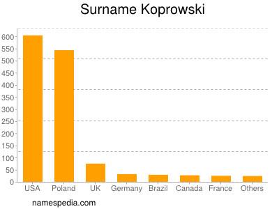 Surname Koprowski
