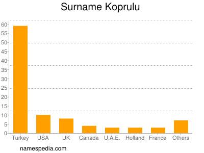 Surname Koprulu