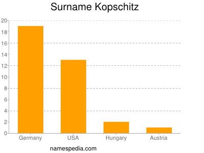 Surname Kopschitz