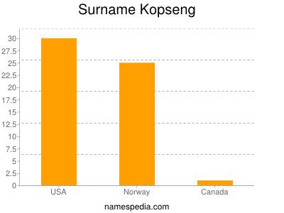 Surname Kopseng