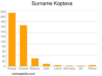 Surname Kopteva