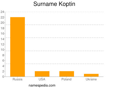 Surname Koptin