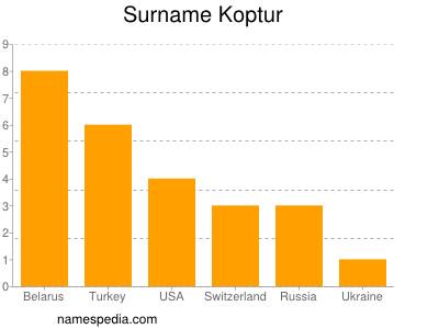 Surname Koptur
