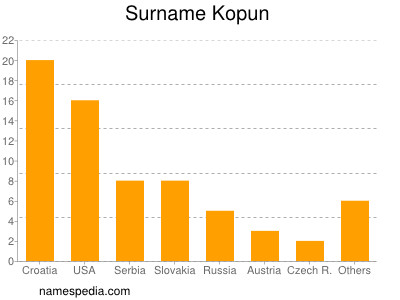 Surname Kopun
