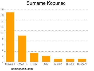 Surname Kopunec