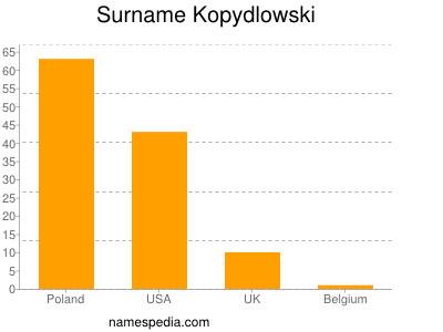 Surname Kopydlowski