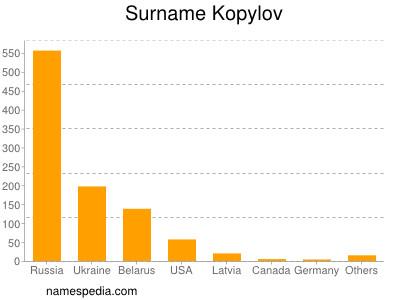 Surname Kopylov