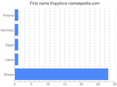 Given name Kopylova