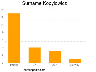Surname Kopylowicz