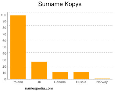 Surname Kopys