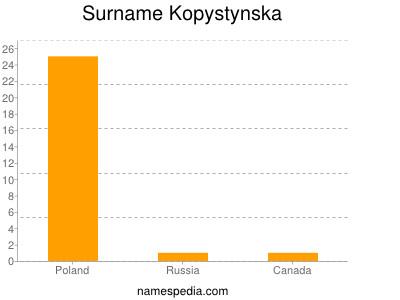 Surname Kopystynska