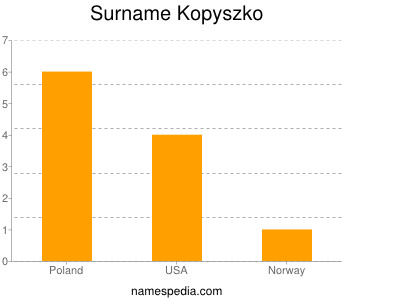 Surname Kopyszko