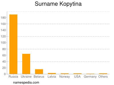 Surname Kopytina