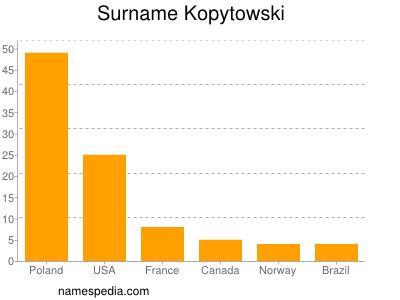 Surname Kopytowski